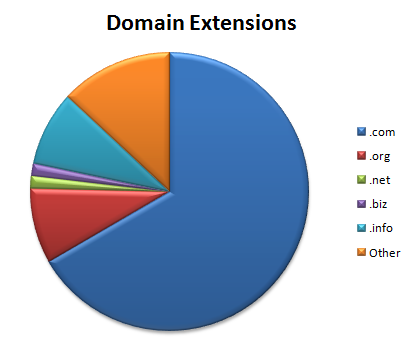 TK-Domain-Extensions