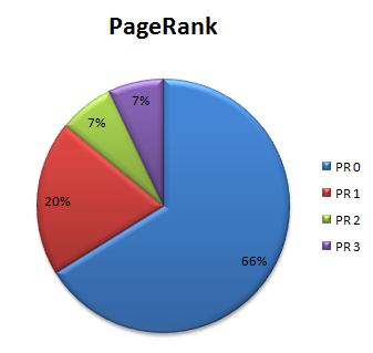 TK-PageRank